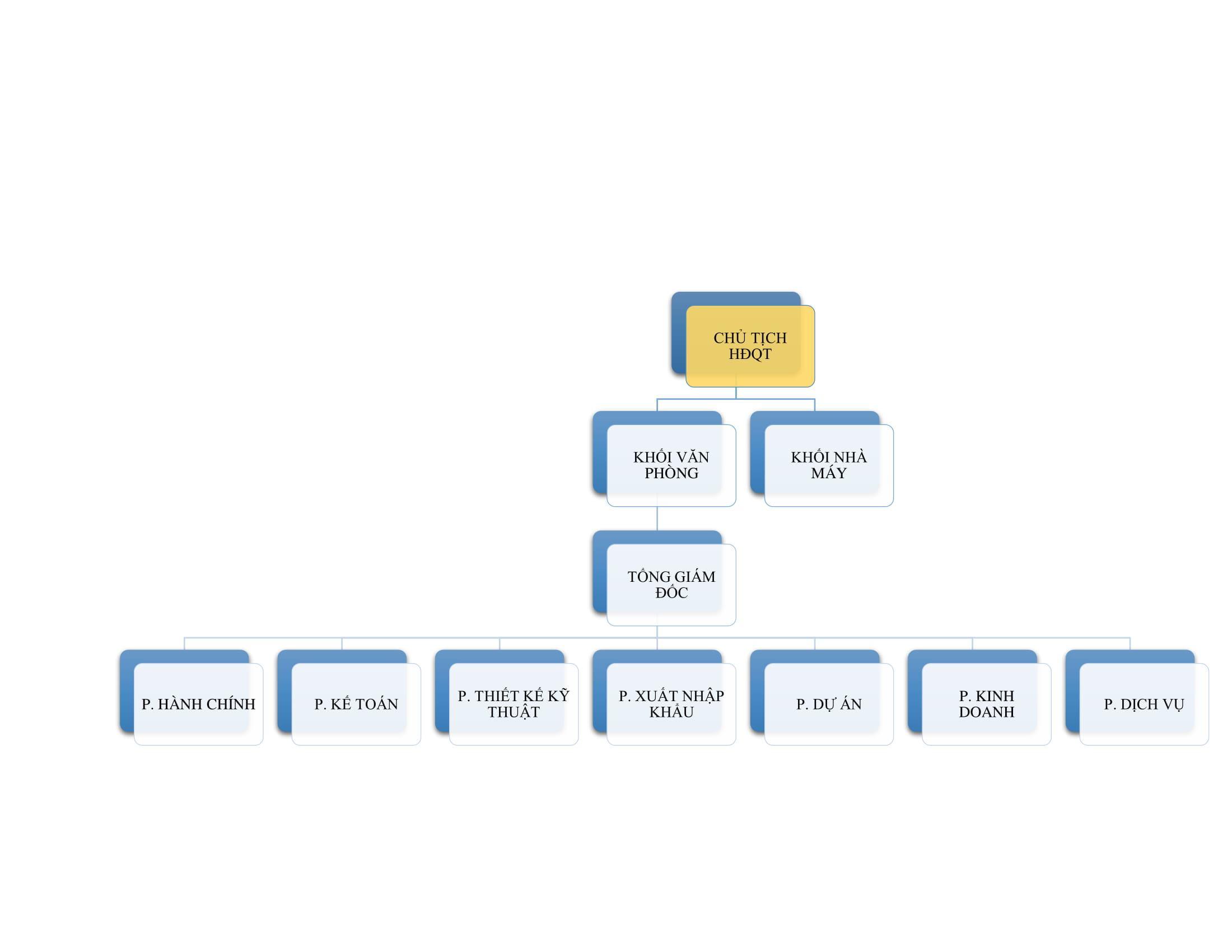 Sơ đồ cơ cấu tổ chức công ty VISC